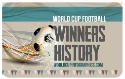 World Cup Winning History