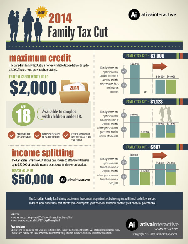 Family Tax Cut Infographic