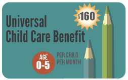 Universal Child Care Benefit Infographic