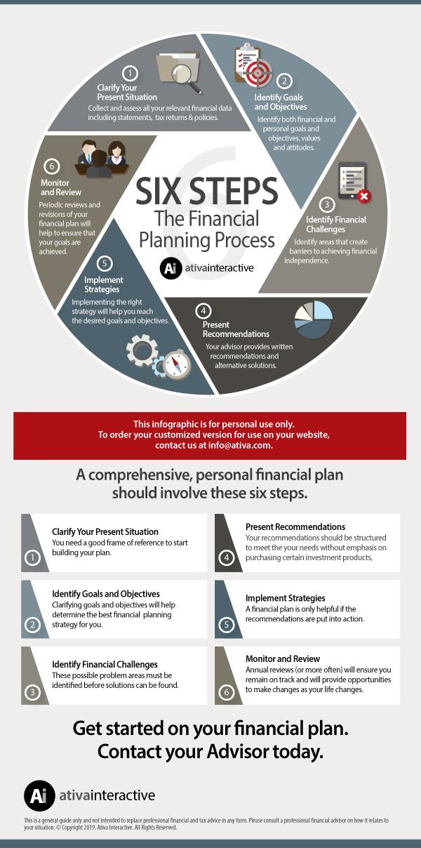 Six Step Financial Planning Process – Ativa Interactive Corp