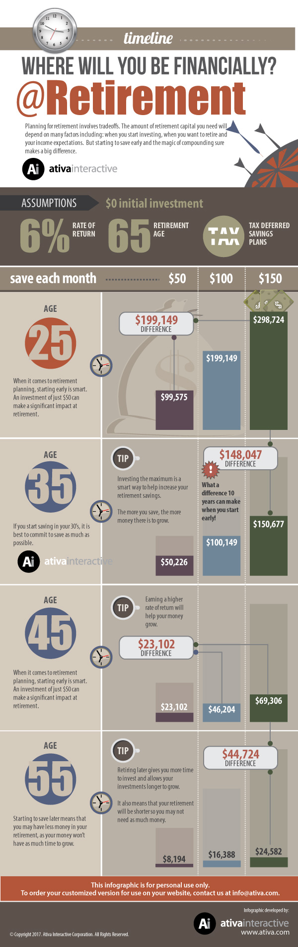 Where Will You Be Financially at Retirement Ativa Infographic