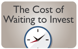 Cost of Waiting to Invest calculator