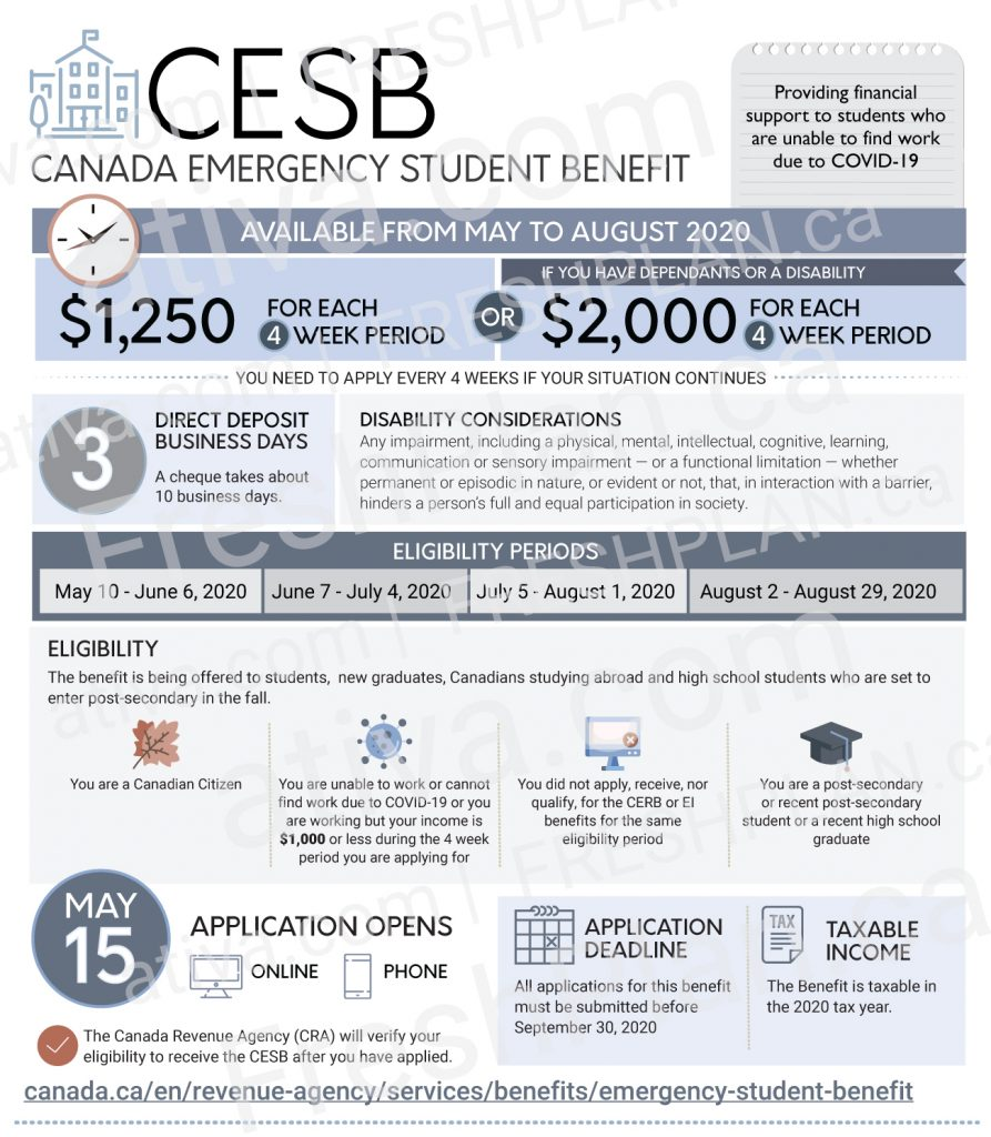 Canadian Emergency Student Benefit Infographic