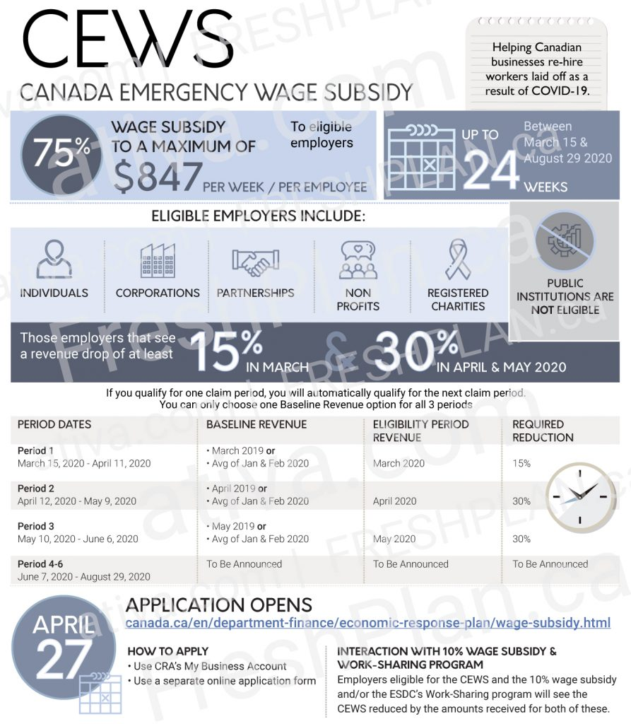 Canada Emergency Wage Subsidy infographic
