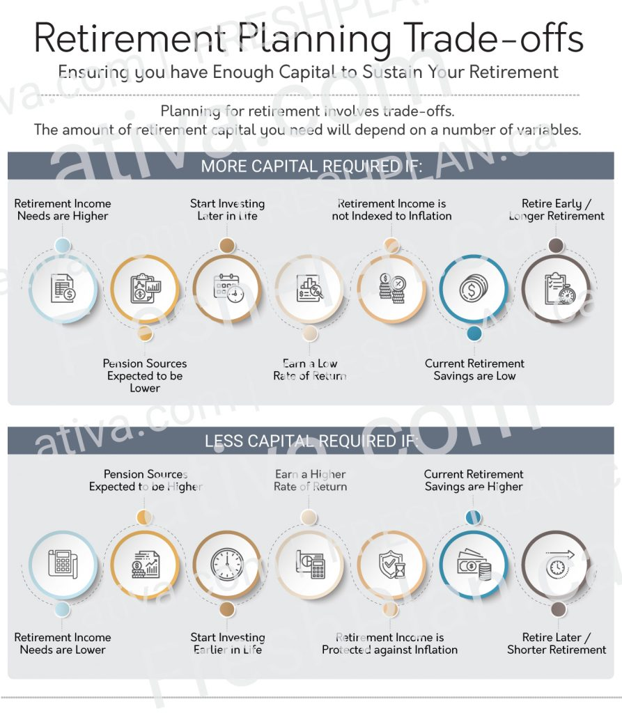 Retirement Planning Trade-off Infographic