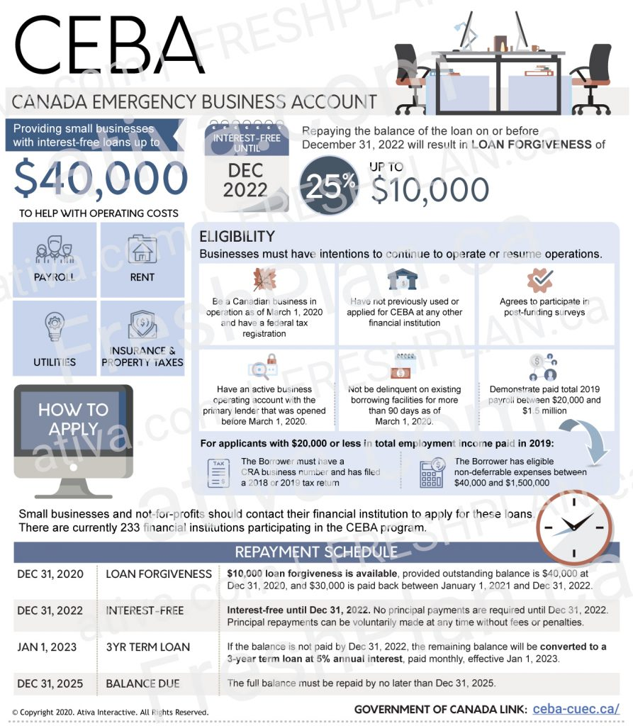 Canada Emergency Business Account Infographic