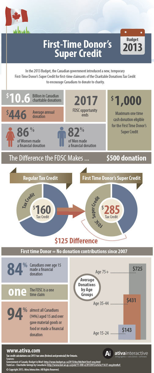 First Time Donor Super Credit Infographic