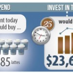 Spend or Invest