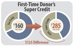 First Time Donor Super Credit