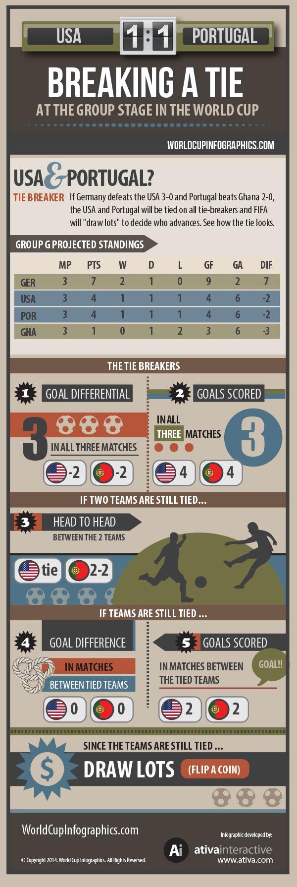 Tie Breaker Infographic