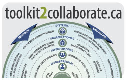 Collaboration Toolkit Infographic