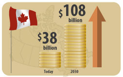 Canadian Retirement Infographic