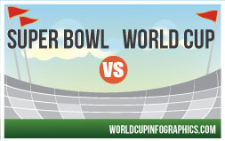 Super Bowl vs. World Cup Infographc