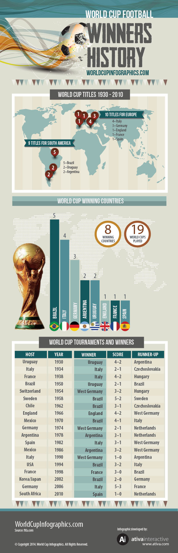 World Cup Winning History Infographic