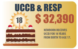 UCCB and RESP