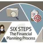 Six Step Financial Planning Process