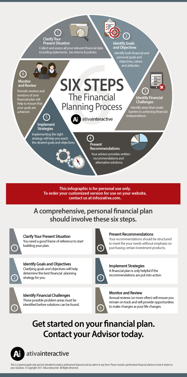 Six Step Financial Planning Process Ativa Infographic