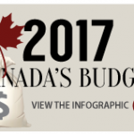 Canada Budget infographic